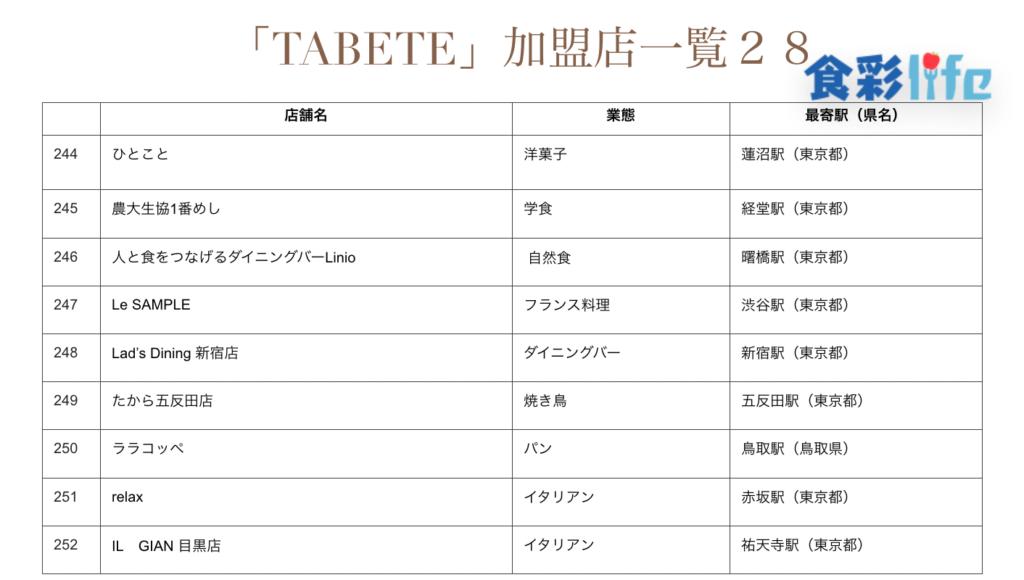 「TABETE」(2020.3.18) 加盟店一覧28