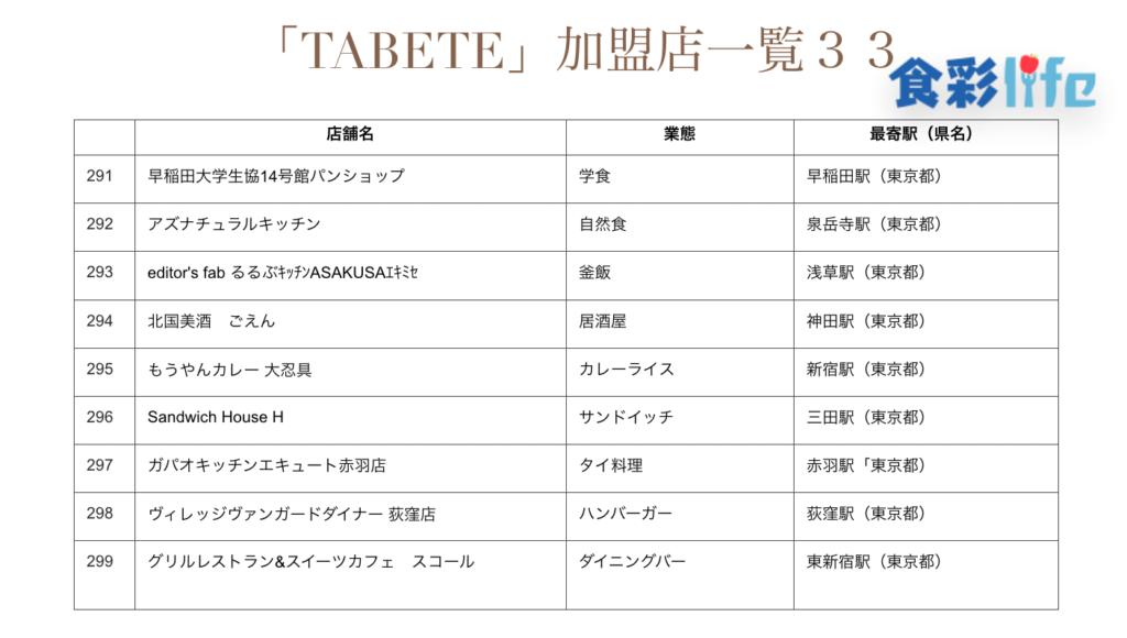 「TABETE」(2020.3.18) 加盟店一覧33