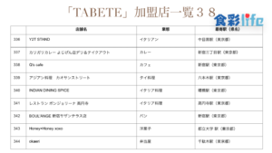 「TABETE」(2020.3.18) 加盟店一覧38