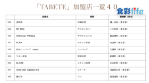 「TABETE」(2020.3.18) 加盟店一覧40