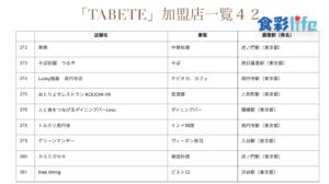 「TABETE」(2020.3.18) 加盟店一覧42