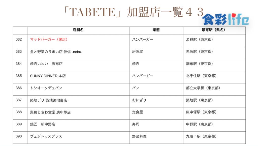 「TABETE」(2020.3.18) 加盟店一覧43