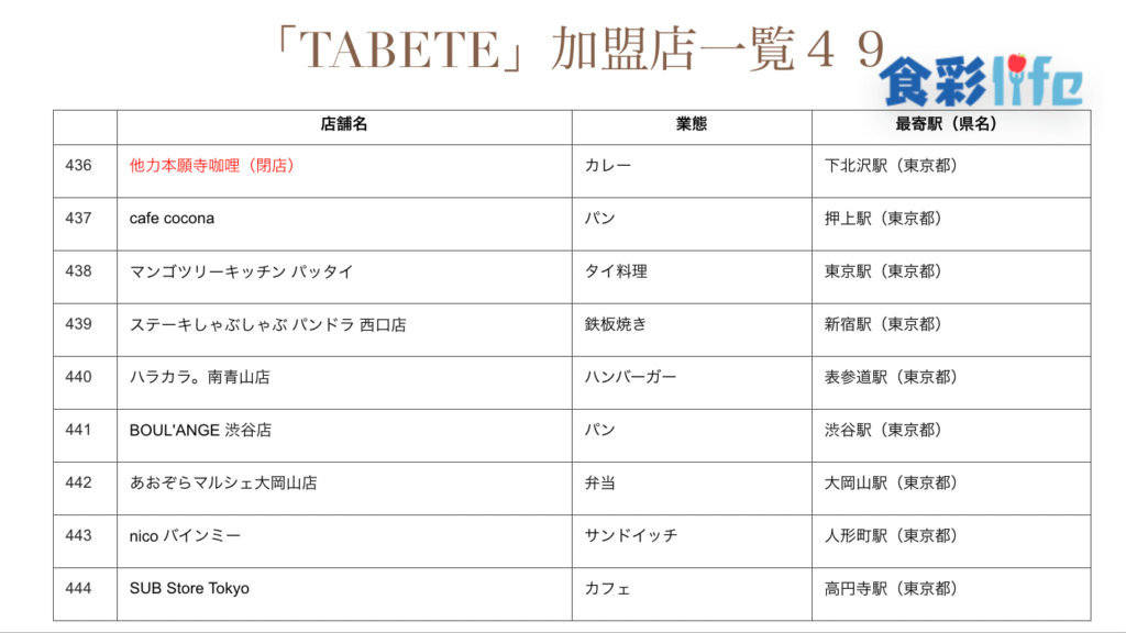 「TABETE」(2020.3.18) 加盟店一覧49