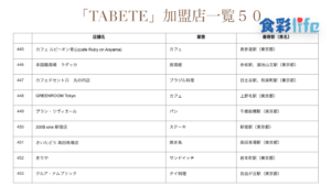 「TABETE」(2020.3.18) 加盟店一覧50