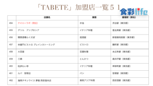 「TABETE」(2020.3.18) 加盟店一覧51