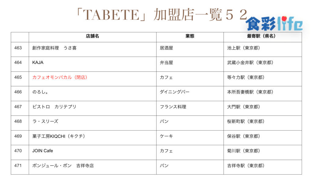 「TABETE」(2020.3.18) 加盟店一覧52