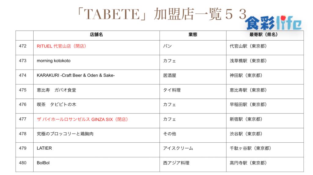 「TABETE」(2020.3.18) 加盟店一覧53