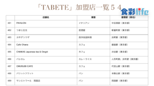 「TABETE」(2020.3.18) 加盟店一覧54