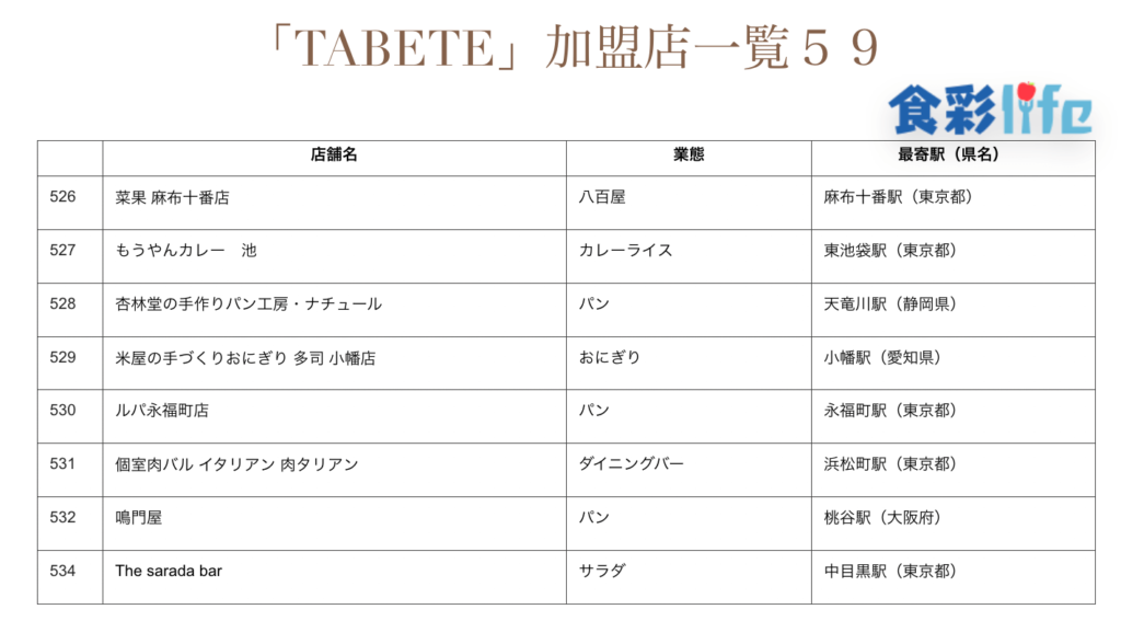 「TABETE」(2020.3.18) 加盟店一覧59