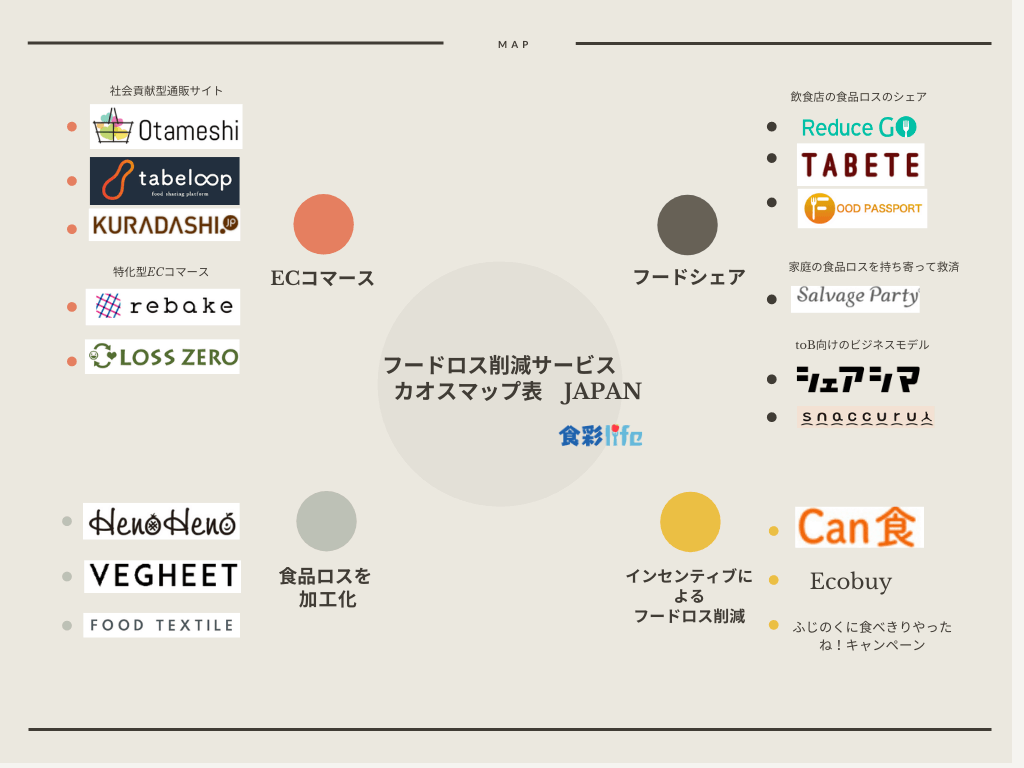 フードロス削減サービス カオスマップ JAPAN